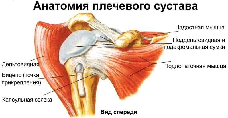 Лечение полиартрита гормонами